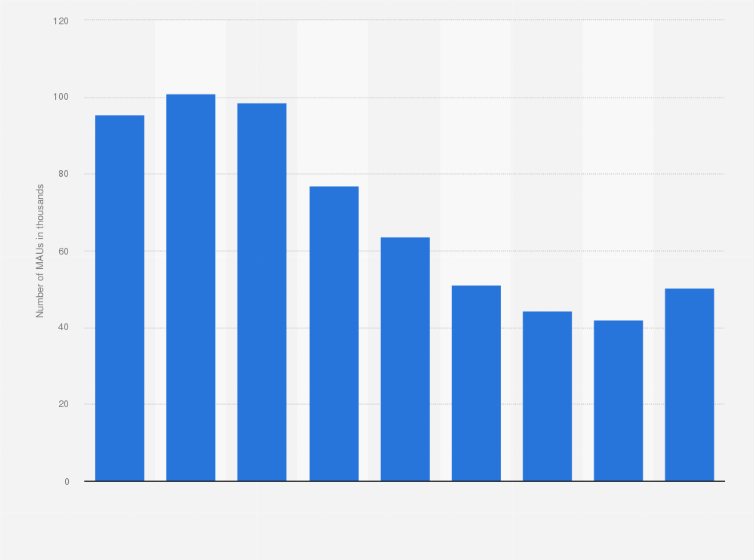 youtube music number of users